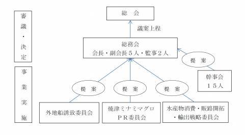 焼津市/焼津市水産振興会